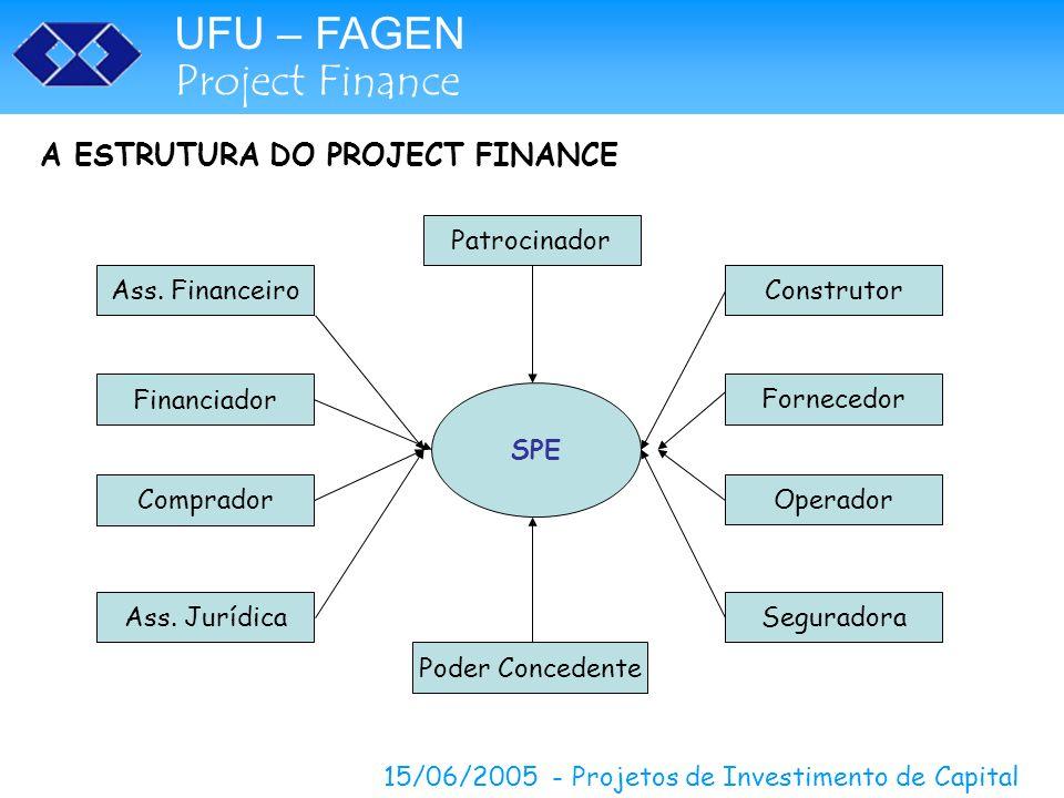 UFU – FAGEN Project Finance 15/06/2005 - Projetos de Investimento de Capital A ESTRUTURA DO PROJECT FINANCE SPE Patrocinador Construtor Fornecedor Ope