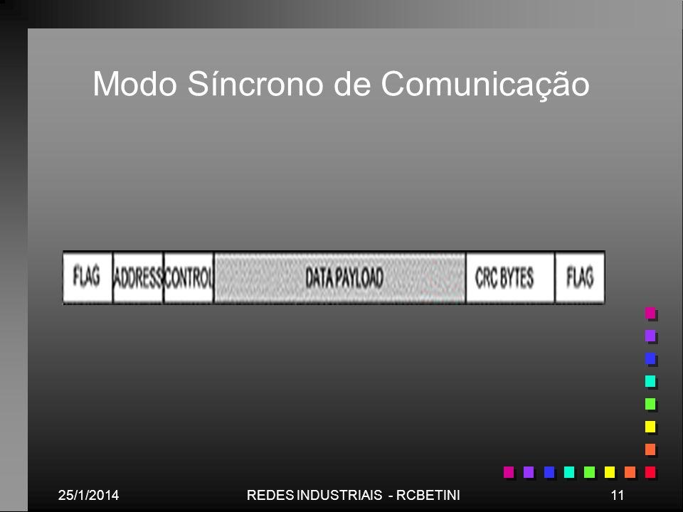 25/1/201411REDES INDUSTRIAIS - RCBETINI Modo Síncrono de Comunicação