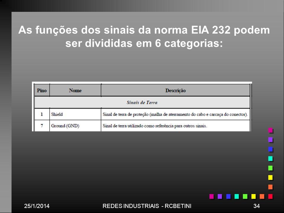 25/1/201434REDES INDUSTRIAIS - RCBETINI As funções dos sinais da norma EIA 232 podem ser divididas em 6 categorias:
