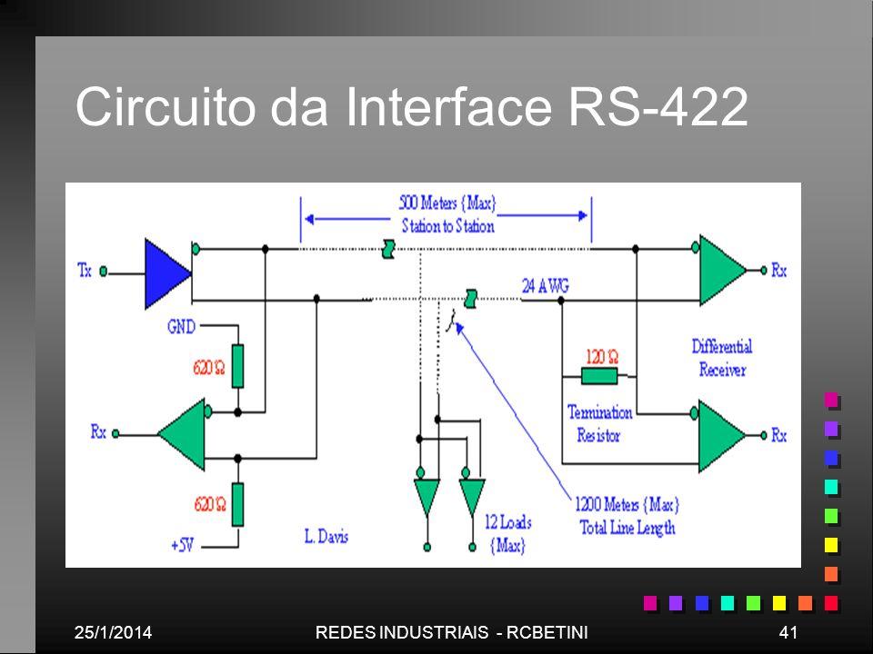 25/1/201441REDES INDUSTRIAIS - RCBETINI Circuito da Interface RS-422