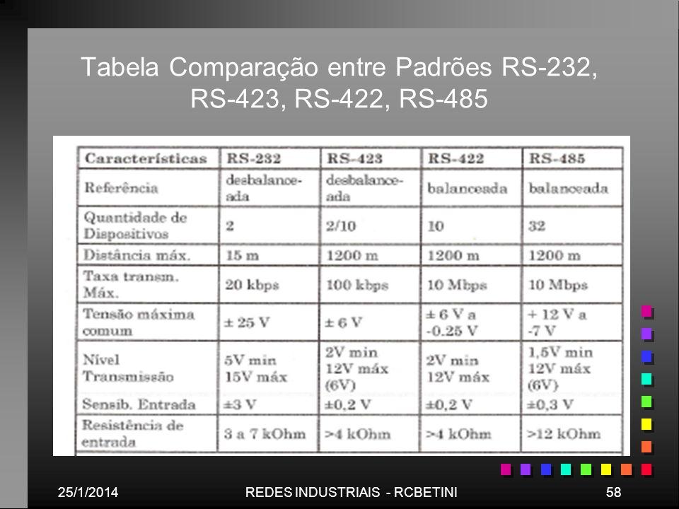 25/1/201458REDES INDUSTRIAIS - RCBETINI Tabela Comparação entre Padrões RS-232, RS-423, RS-422, RS-485
