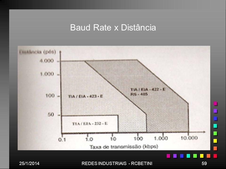25/1/201459REDES INDUSTRIAIS - RCBETINI Baud Rate x Distância