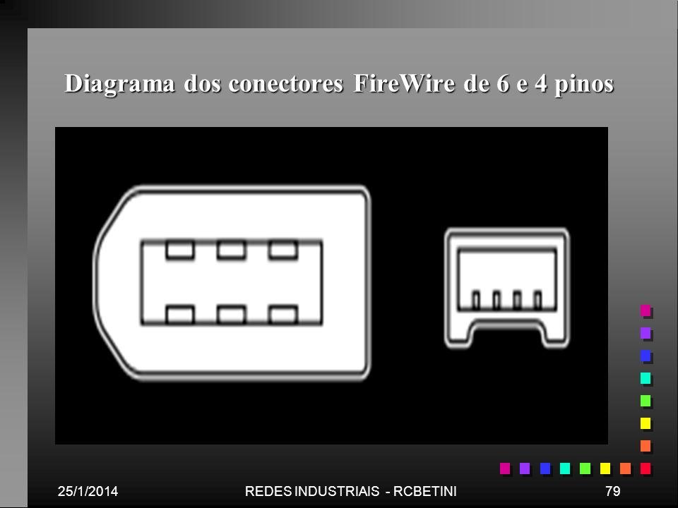 Diagrama dos conectores FireWire de 6 e 4 pinos 25/1/201479REDES INDUSTRIAIS - RCBETINI