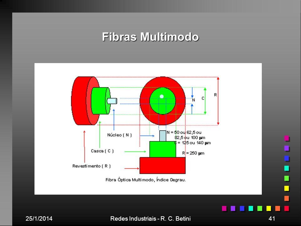 25/1/2014Redes Industriais - R. C. Betini41 Fibras Multimodo