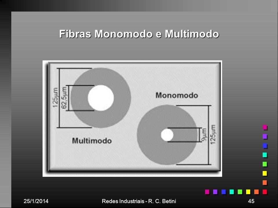 25/1/2014Redes Industriais - R. C. Betini45 Fibras Monomodo e Multimodo
