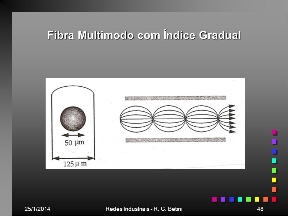 25/1/2014Redes Industriais - R. C. Betini48 Fibra Multimodo com Índice Gradual