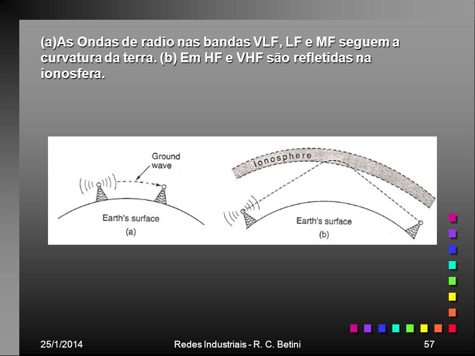 25/1/2014Redes Industriais - R. C. Betini57 (a)As Ondas de radio nas bandas VLF, LF e MF seguem a curvatura da terra. (b) Em HF e VHF são refletidas n