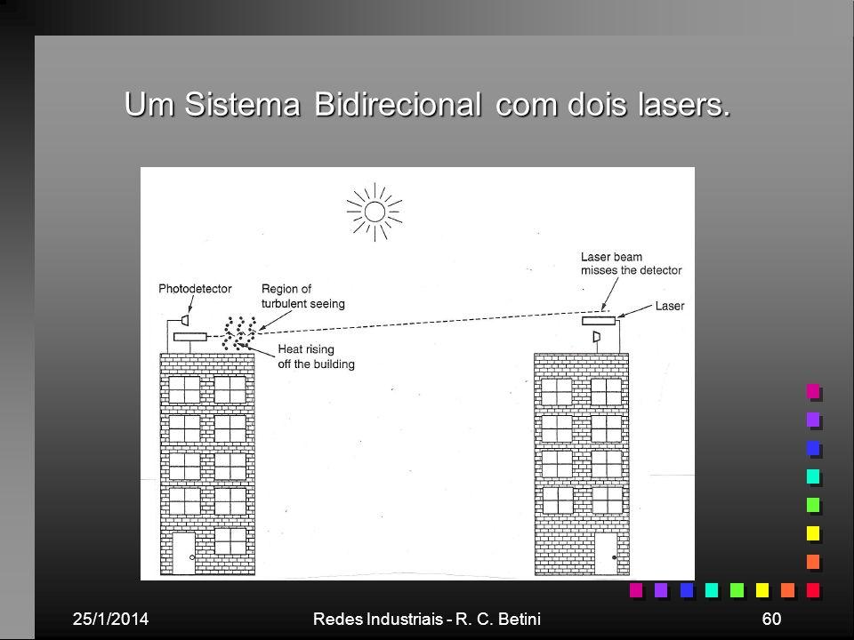 25/1/2014Redes Industriais - R. C. Betini60 Um Sistema Bidirecional com dois lasers.