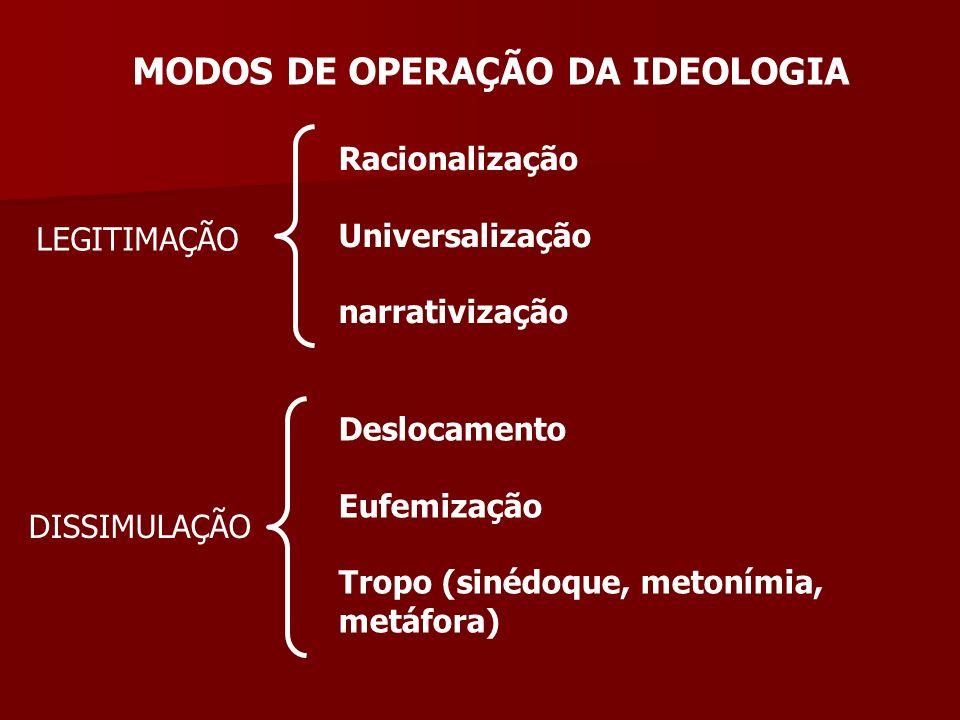 MODOS DE OPERAÇÃO DA IDEOLOGIA LEGITIMAÇÃO Racionalização Universalização narrativização DISSIMULAÇÃO Deslocamento Eufemização Tropo (sinédoque, metonímia, metáfora)