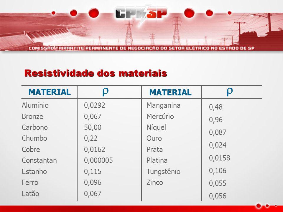 Tabela As observações realizadas permitem escrever a seguinte relação: Onde: R - Resistência elétrica do condutor ( ); - Resistividade do condutor (.m