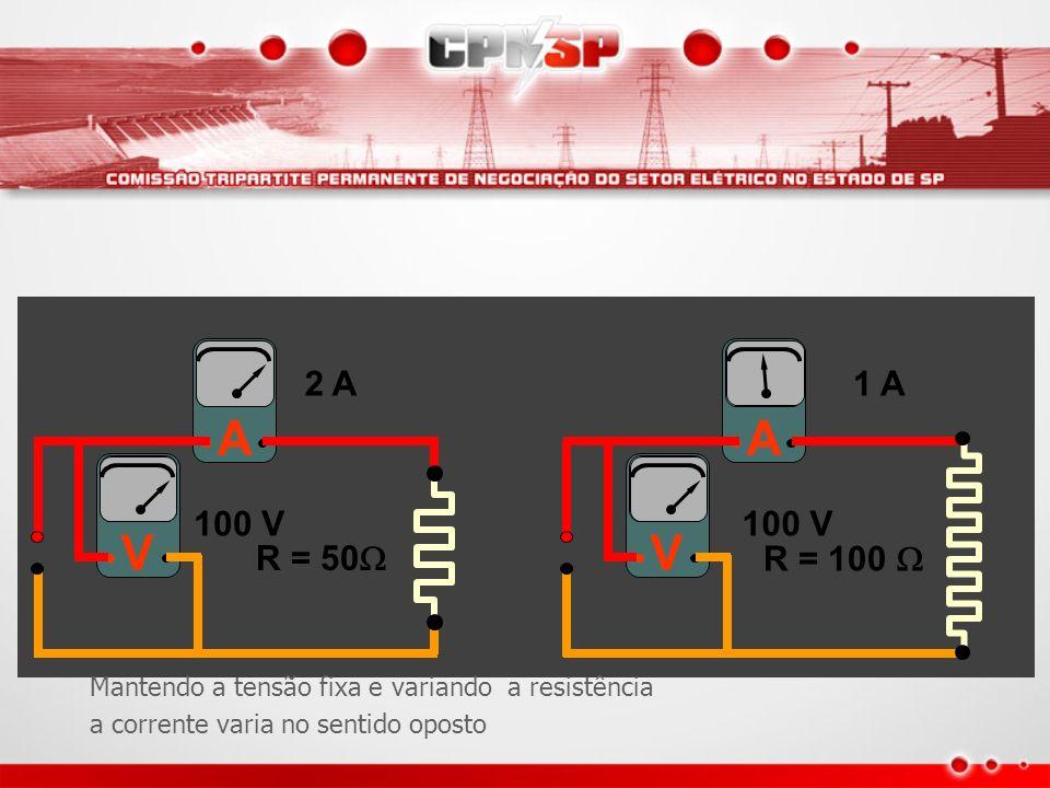 A V A V R = 50 R = 100 2 A1 A 100 V Mantendo a tensão fixa e variando a resistência a corrente varia no sentido oposto