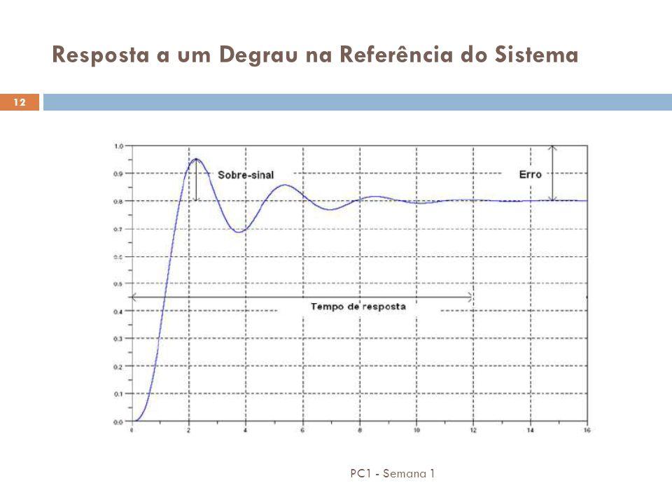 PC1 - Semana 1 12 Resposta a um Degrau na Referência do Sistema