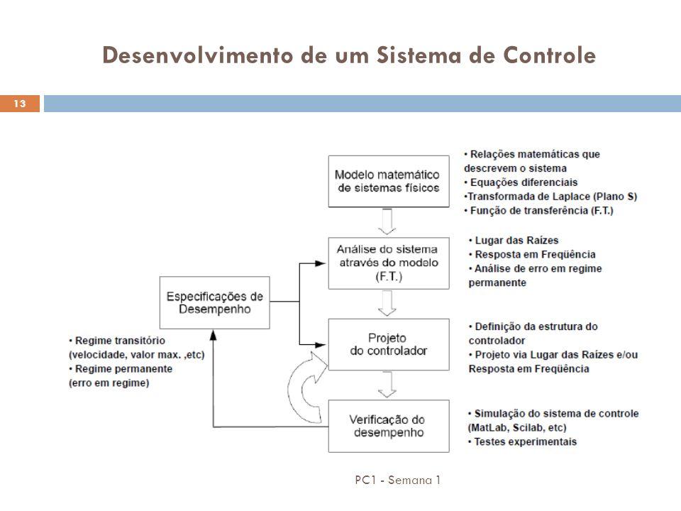 PC1 - Semana 1 13 Desenvolvimento de um Sistema de Controle