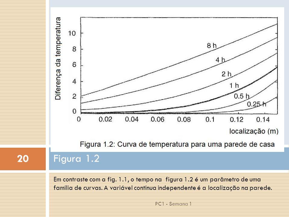 20 PC1 - Semana 1 Em contraste com a fig. 1.1, o tempo na figura 1.2 é um parâmetro de uma família de curvas. A variável contínua independente é a loc