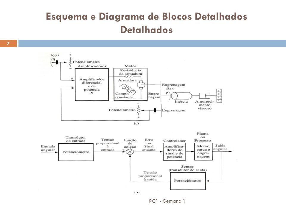 PC1 - Semana 1 7 Esquema e Diagrama de Blocos Detalhados Detalhados