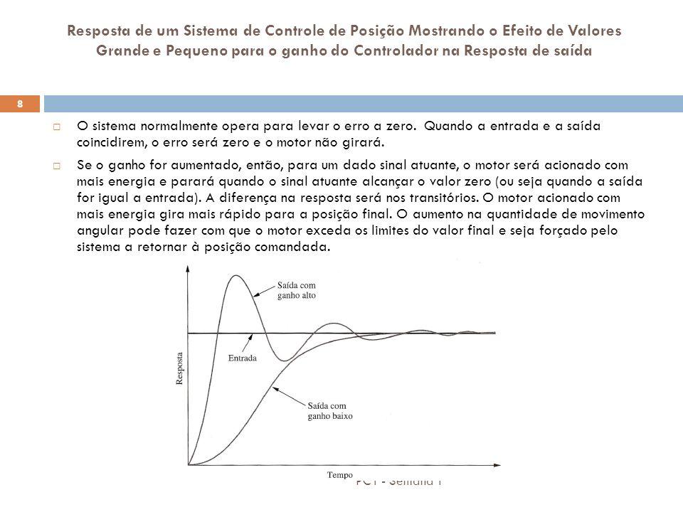 PC1 - Semana 1 9 Estudo de Caso – Considerações Finais O slide anterior mostra erro zero na resposta de estado estacionário.