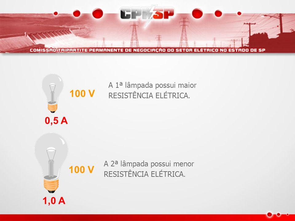 A 1ª lâmpada possui maior RESISTÊNCIA ELÉTRICA.