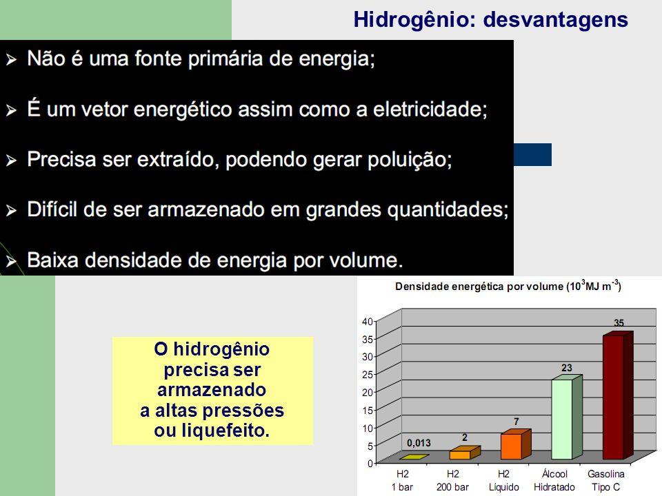 Hidrogênio: desvantagens O hidrogênio precisa ser armazenado a altas pressões ou liquefeito.