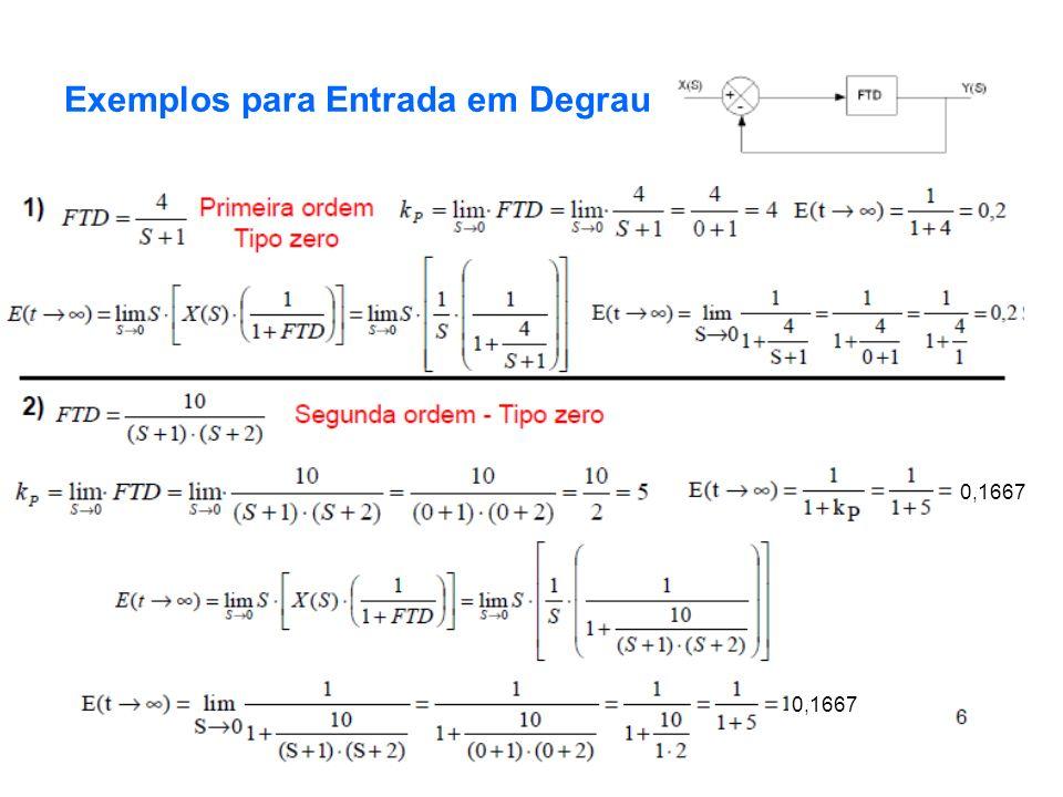 PC - Prof. RCBetini7 Exemplos para Entrada em Degrau