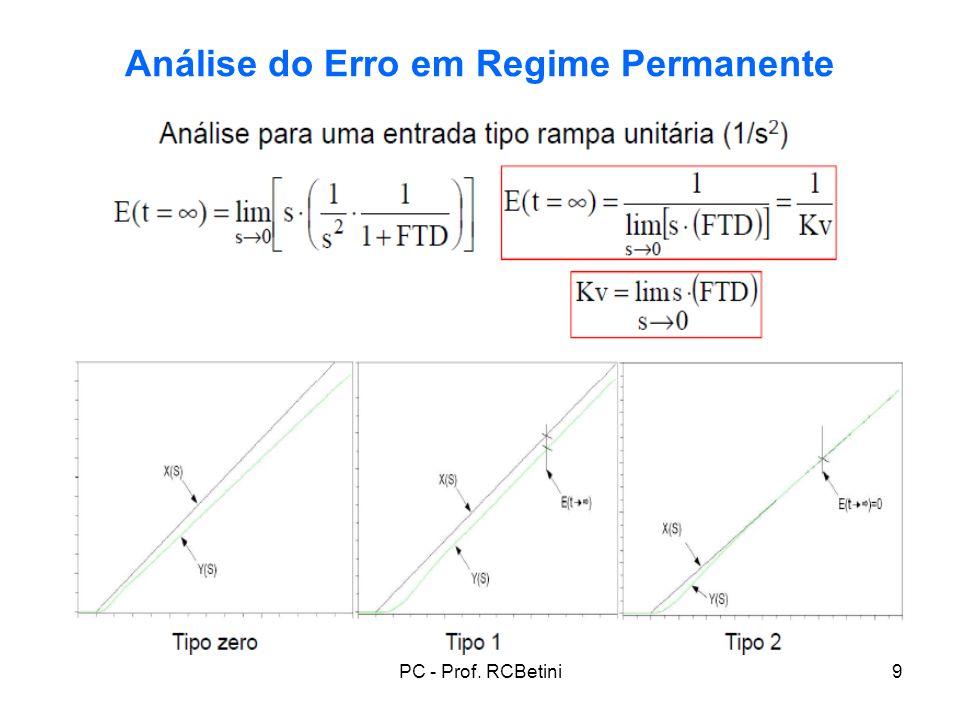 PC - Prof. RCBetini20 Análise do Erro em Regime Permanente