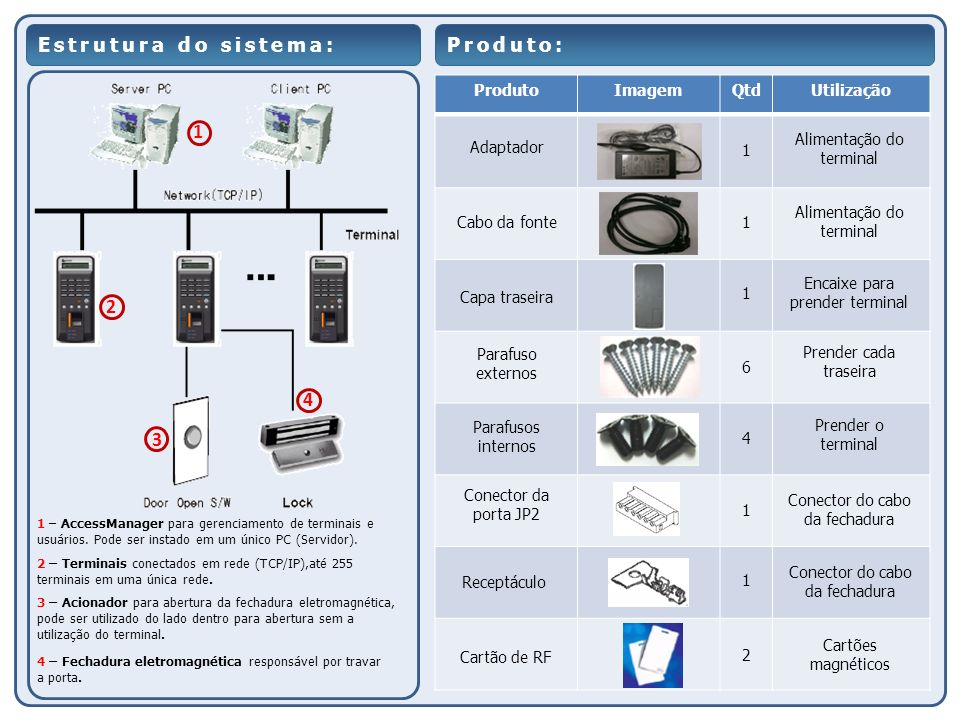 Estrutura do sistema: 1 2 3 4 1 – AccessManager para gerenciamento de terminais e usuários. Pode ser instado em um único PC (Servidor). 2 – Terminais