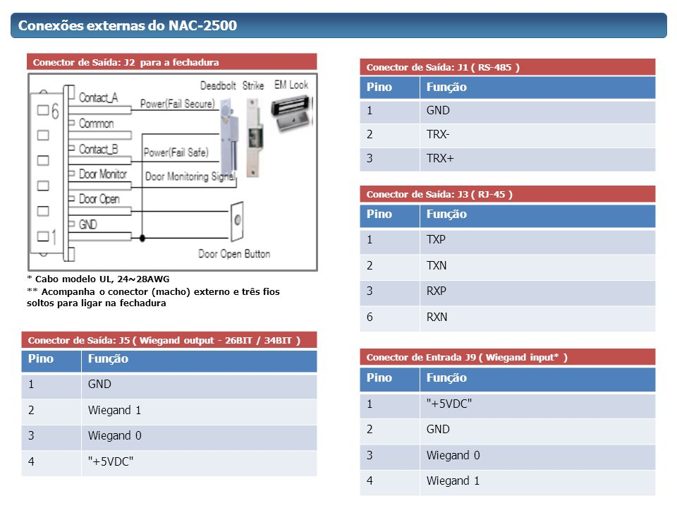 Conexões externas do NAC-2500 Conector de Saída: J2 para a fechadura * Cabo modelo UL, 24~28AWG ** Acompanha o conector (macho) externo e três fios so