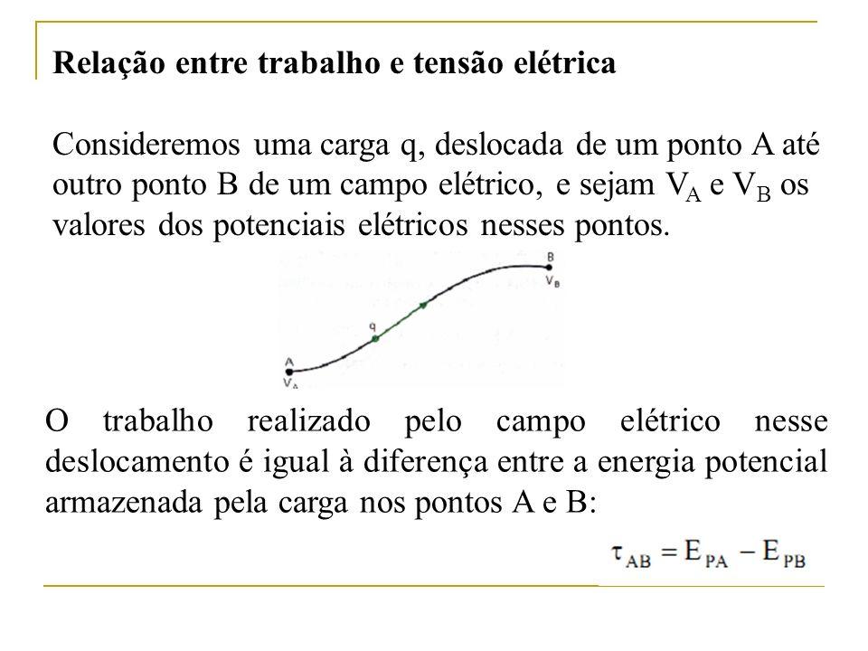 Relação entre trabalho e tensão elétrica Consideremos uma carga q, deslocada de um ponto A até outro ponto B de um campo elétrico, e sejam V A e V B o