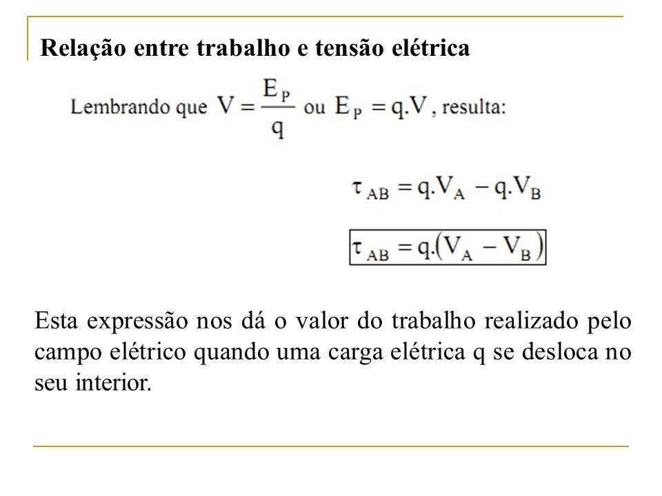 Relação entre trabalho e tensão elétrica Esta expressão nos dá o valor do trabalho realizado pelo campo elétrico quando uma carga elétrica q se desloc