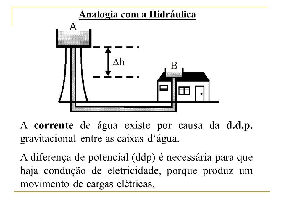 Analogia com a Hidráulica A corrente de água existe por causa da d.d.p. gravitacional entre as caixas dágua. A diferença de potencial (ddp) é necessár