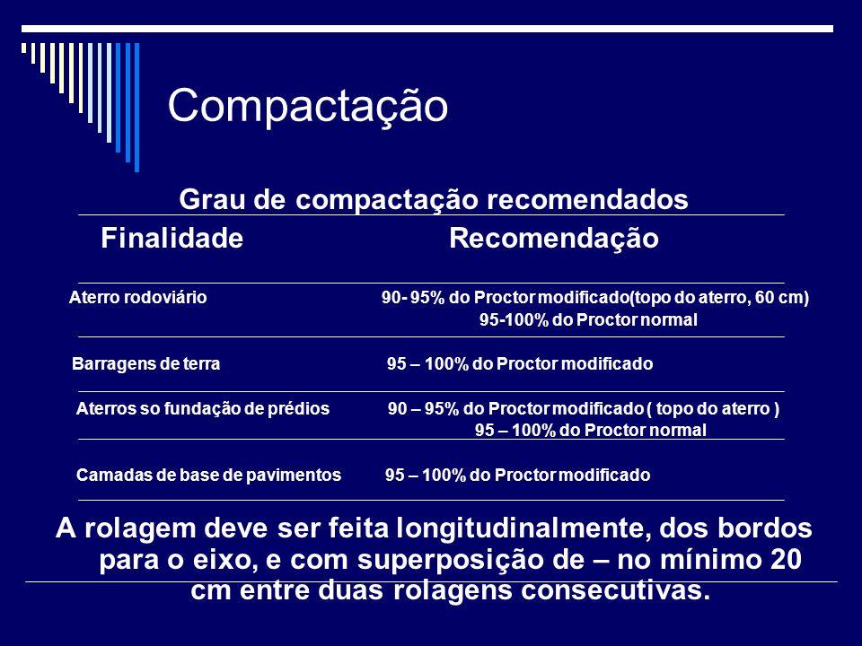 Compactação Grau de compactação recomendados Finalidade Recomendação Aterro rodoviário 90- 95% do Proctor modificado(topo do aterro, 60 cm) 95-100% do