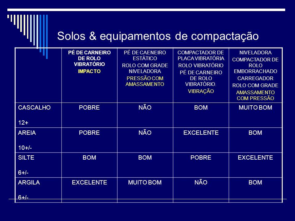 Solos & equipamentos de compactação PÉ DE CARNEIRO DE ROLO VIBRATÓRIO IMPACTO PÉ DE CAENEIRO ESTÁTICO ROLO COM GRADE NIVELADORA PRESSÃO COM AMASSAMENT