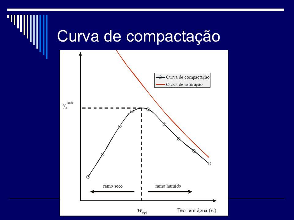 Curva de compactação