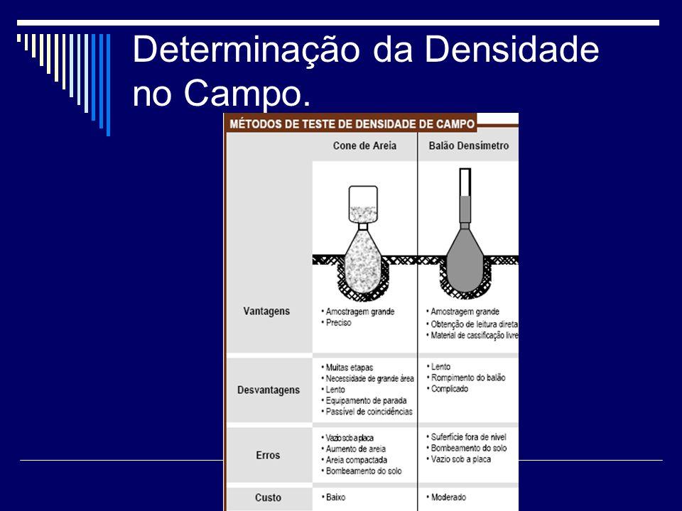 Determinação da Densidade no Campo.