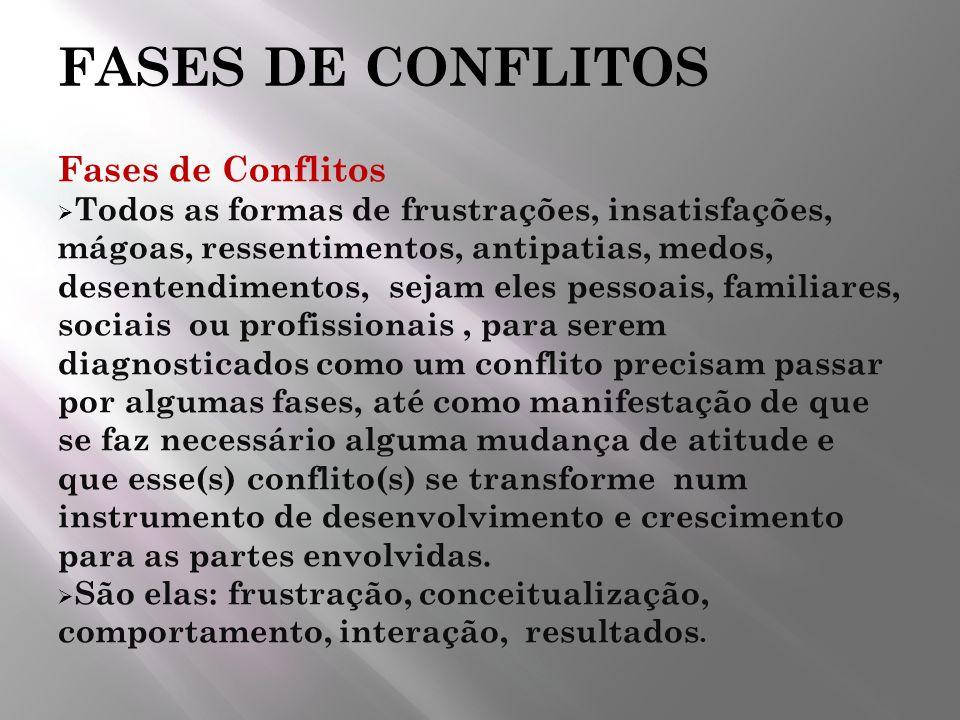 FASES DE CONFLITOS Fases de Conflitos Todos as formas de frustrações, insatisfações, mágoas, ressentimentos, antipatias, medos, desentendimentos, seja
