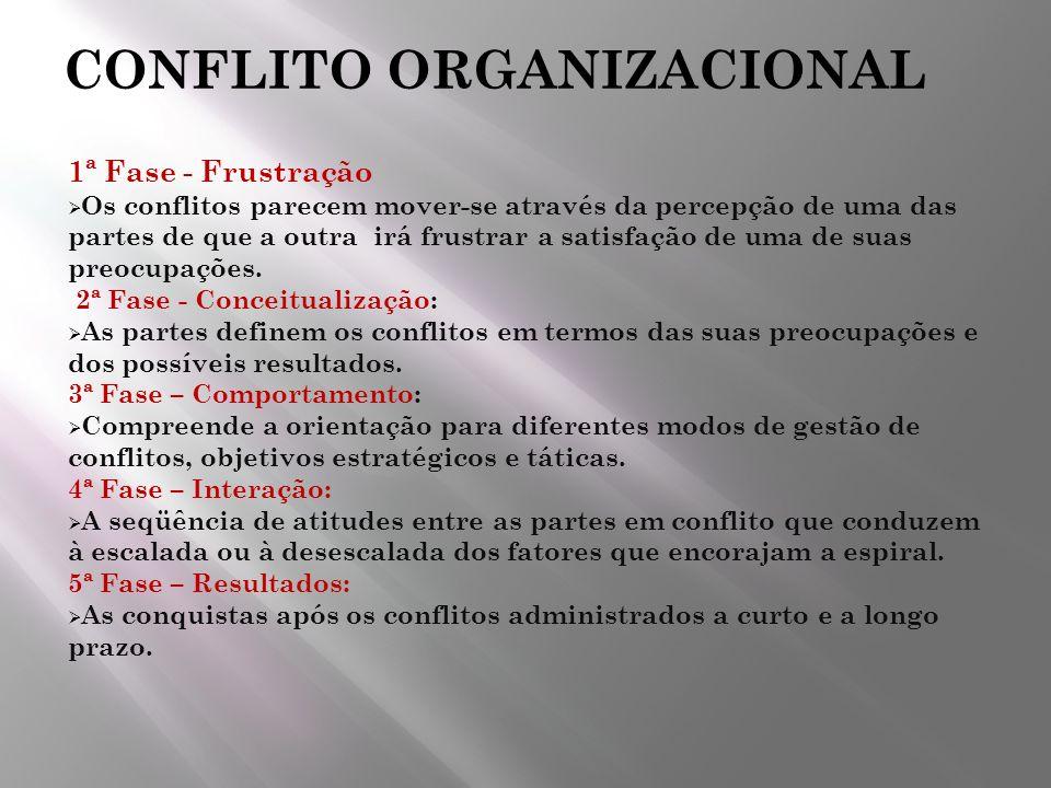 CONFLITO ORGANIZACIONAL 1ª Fase - Frustração Os conflitos parecem mover-se através da percepção de uma das partes de que a outra irá frustrar a satisf
