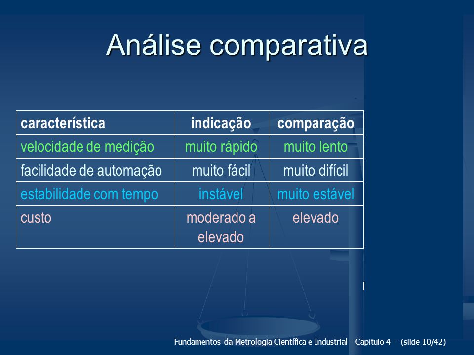 Fundamentos da Metrologia Científica e Industrial - Capítulo 4 - (slide 10/42) característicaindicaçãocomparaçãodiferencial velocidade de mediçãomuito