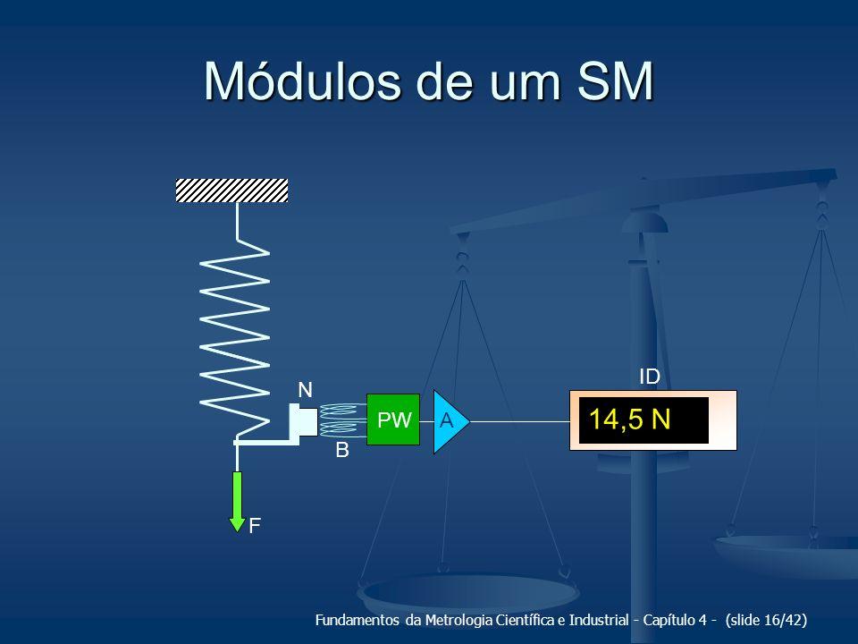 Fundamentos da Metrologia Científica e Industrial - Capítulo 4 - (slide 16/42) Módulos de um SM PW A F N B 14,5 N ID