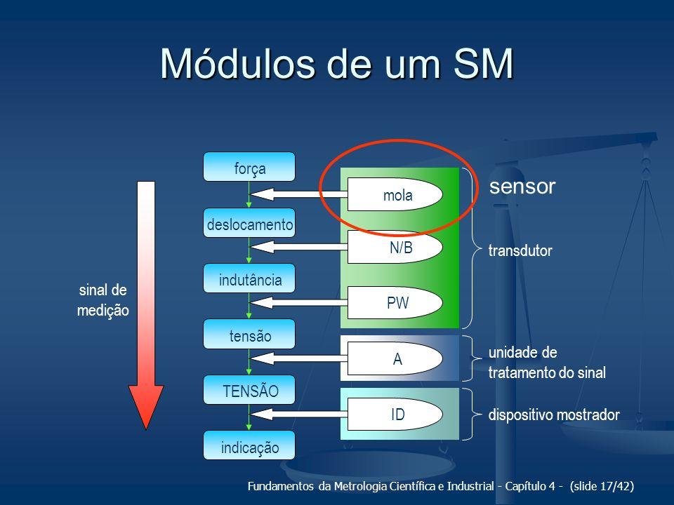 Fundamentos da Metrologia Científica e Industrial - Capítulo 4 - (slide 17/42) transdutor unidade de tratamento do sinal dispositivo mostrador Módulos