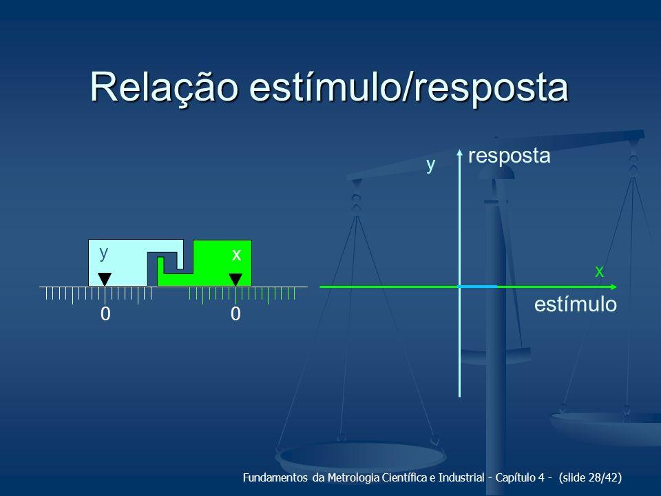Fundamentos da Metrologia Científica e Industrial - Capítulo 4 - (slide 28/42) Relação estímulo/resposta 00 x y y x estímulo resposta