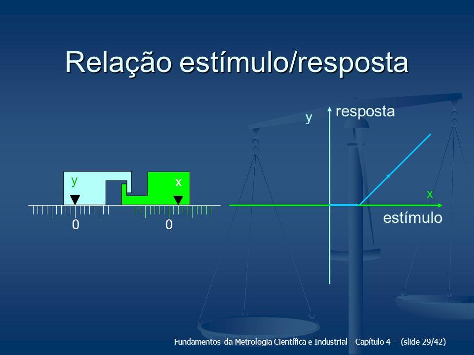 Fundamentos da Metrologia Científica e Industrial - Capítulo 4 - (slide 29/42) Relação estímulo/resposta 00 x y y x estímulo resposta