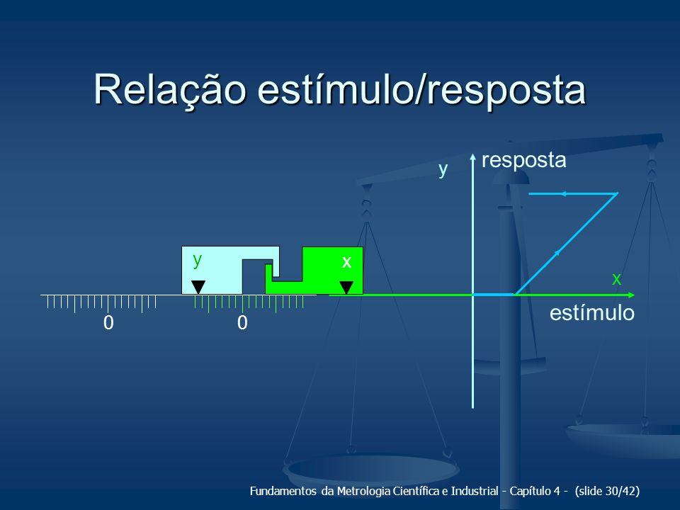 Fundamentos da Metrologia Científica e Industrial - Capítulo 4 - (slide 30/42) Relação estímulo/resposta 00 x y y x estímulo resposta