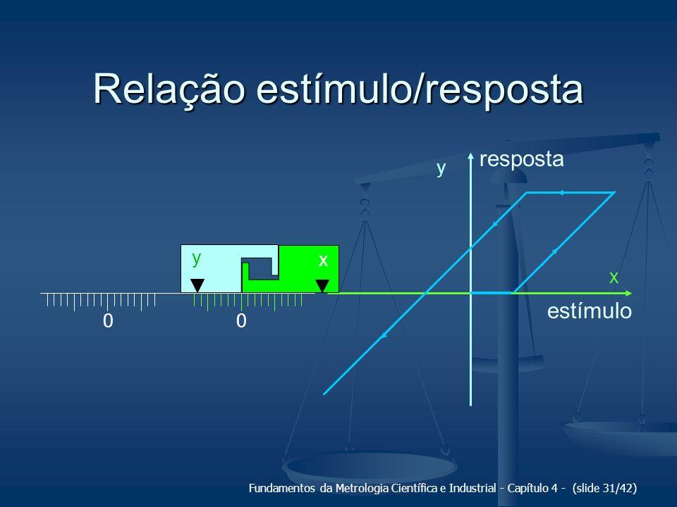Fundamentos da Metrologia Científica e Industrial - Capítulo 4 - (slide 31/42) Relação estímulo/resposta 00 x y y x estímulo resposta
