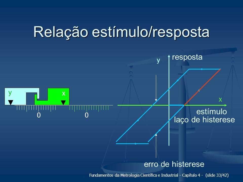Fundamentos da Metrologia Científica e Industrial - Capítulo 4 - (slide 33/42) Relação estímulo/resposta 00 x y y x erro de histerese laço de histeres
