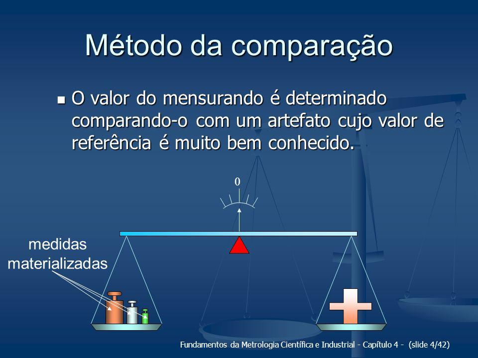Fundamentos da Metrologia Científica e Industrial - Capítulo 4 - (slide 15/42) Módulos de um SM F D A transdutor dispositivo mostrador unidade de tratamento de sinais