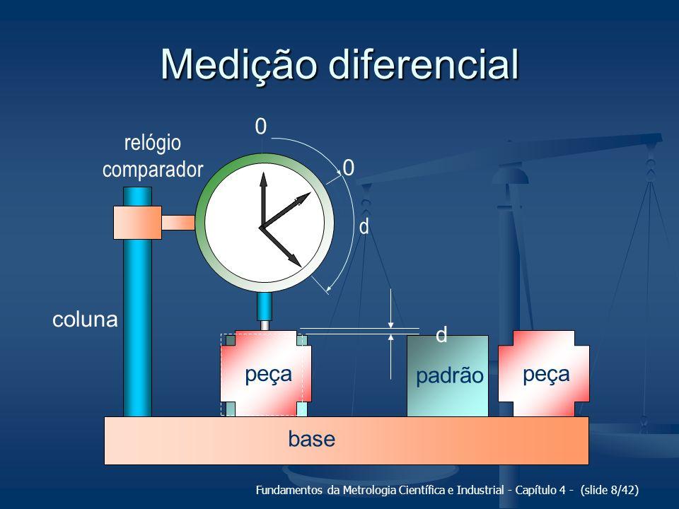 Fundamentos da Metrologia Científica e Industrial - Capítulo 4 - (slide 8/42) Medição diferencial base coluna relógio comparador 0 0 d padrão peça pad
