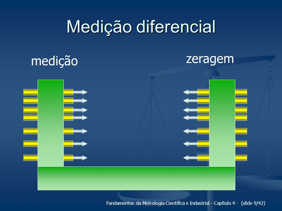 Fundamentos da Metrologia Científica e Industrial - Capítulo 4 - (slide 20/42) Quanto à faixa de utilização...