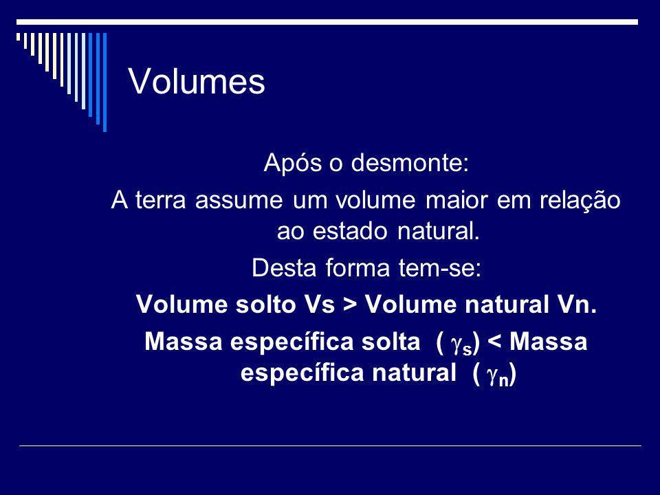 Volumes Após o desmonte: A terra assume um volume maior em relação ao estado natural. Desta forma tem-se: Volume solto Vs > Volume natural Vn. Massa e