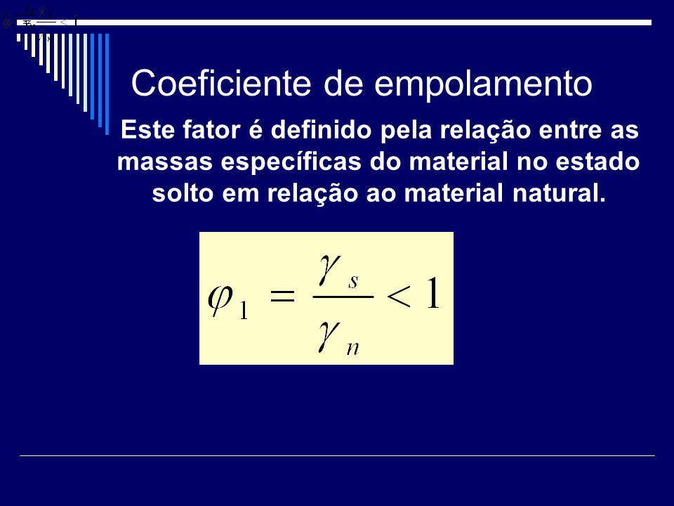 Coeficiente de empolamento Este fator é definido pela relação entre as massas específicas do material no estado solto em relação ao material natural.
