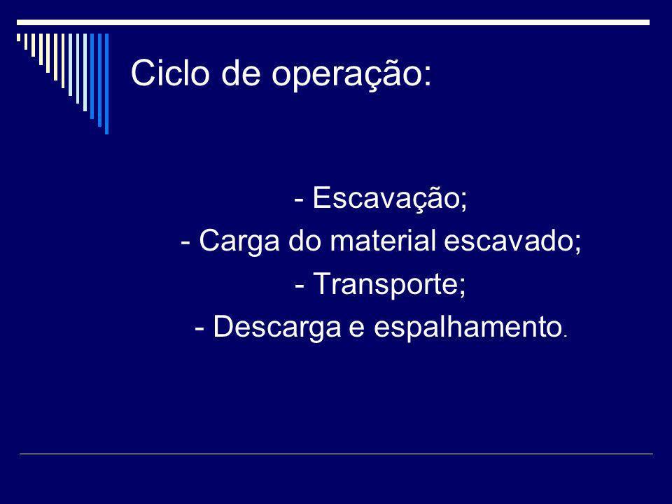 Ciclo de operação: - Escavação; - Carga do material escavado; - Transporte; - Descarga e espalhamento.