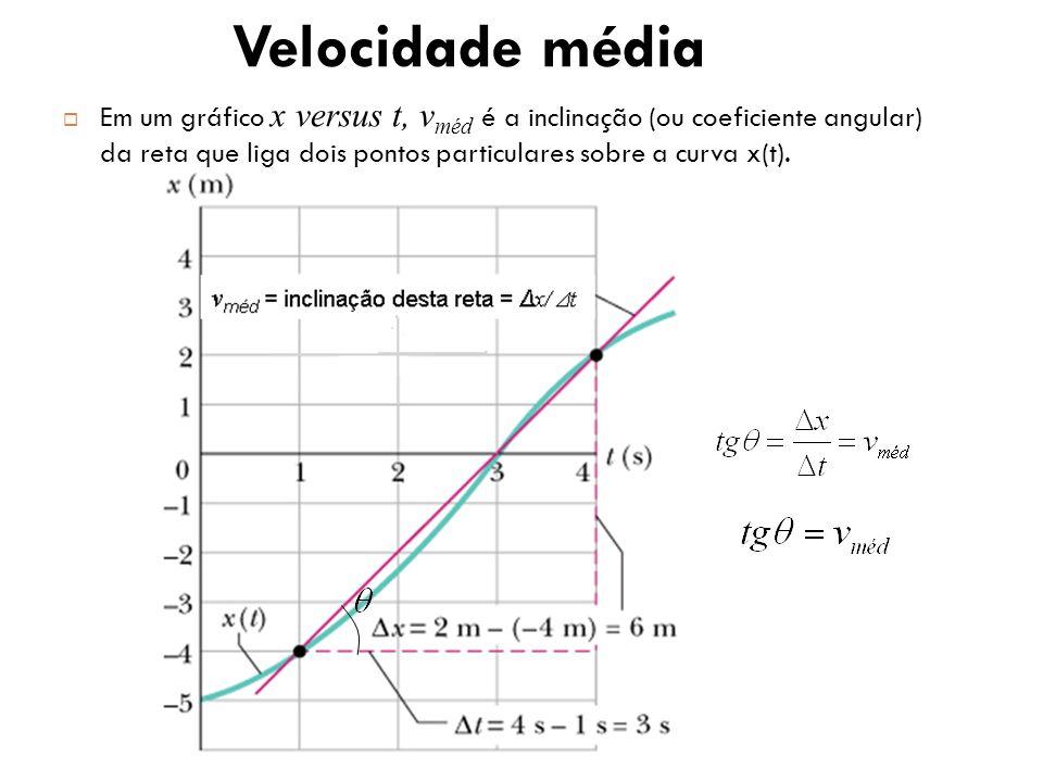 Em um gráfico x versus t, v méd é a inclinação (ou coeficiente angular) da reta que liga dois pontos particulares sobre a curva x(t). Velocidade média